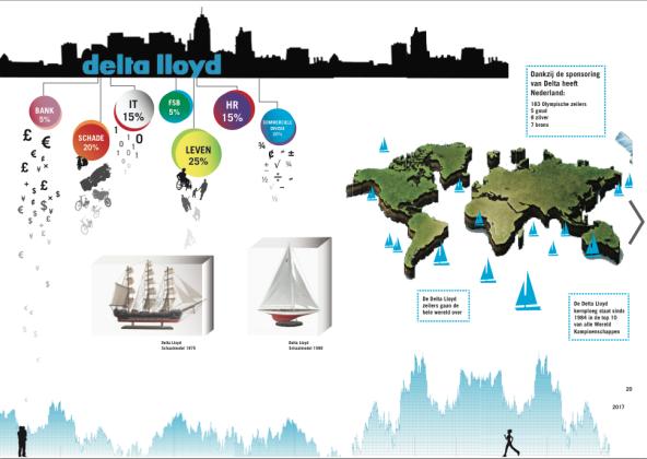Delta Lloyd Infographic 1