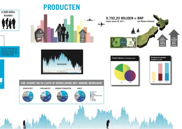 Delta Lloyd Infographic 3